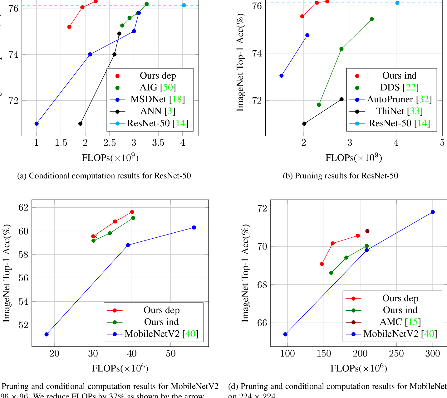 PDF] An end-to-end approach for speeding up neural network inference