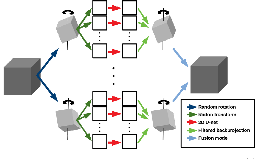 Figure 1 for PiNet: Deep Structure Learning using Feature Extraction in Trained Projection Space