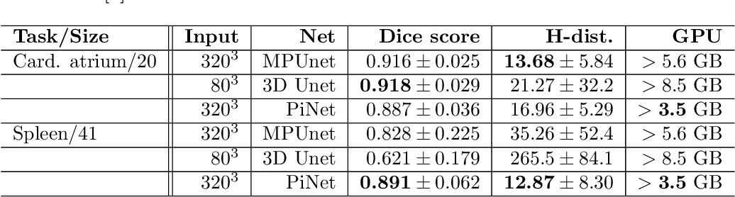 Figure 2 for PiNet: Deep Structure Learning using Feature Extraction in Trained Projection Space
