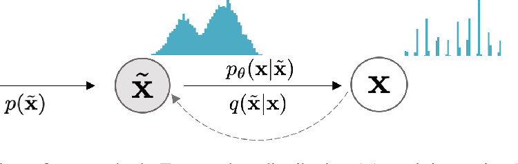 Figure 1 for Improved Autoregressive Modeling with Distribution Smoothing