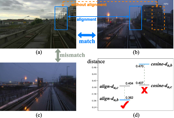 Figure 1 for STA-VPR: Spatio-temporal Alignment for Visual Place Recognition