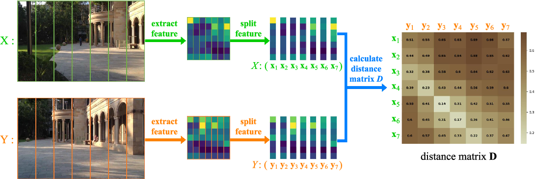 Figure 2 for STA-VPR: Spatio-temporal Alignment for Visual Place Recognition