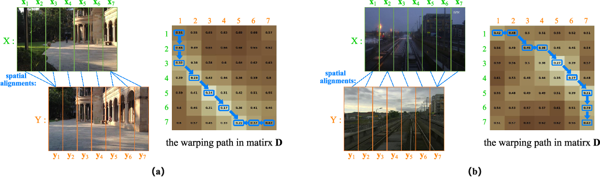 Figure 3 for STA-VPR: Spatio-temporal Alignment for Visual Place Recognition