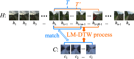Figure 4 for STA-VPR: Spatio-temporal Alignment for Visual Place Recognition