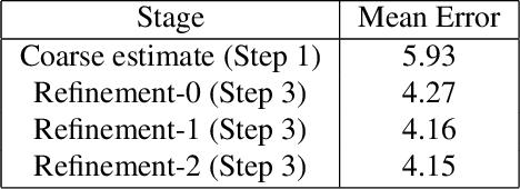 Figure 2 for Coarse-to-fine Face Alignment with Multi-Scale Local Patch Regression