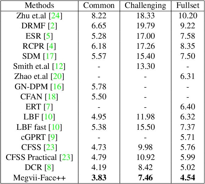 Figure 3 for Coarse-to-fine Face Alignment with Multi-Scale Local Patch Regression