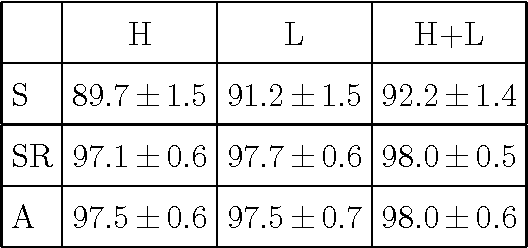 table 3.6
