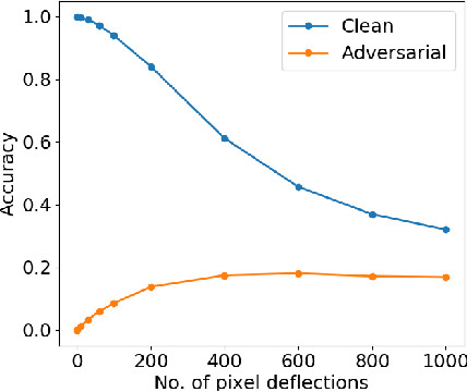 Figure 1 for Enhancing Transformation-based Defenses using a Distribution Classifier