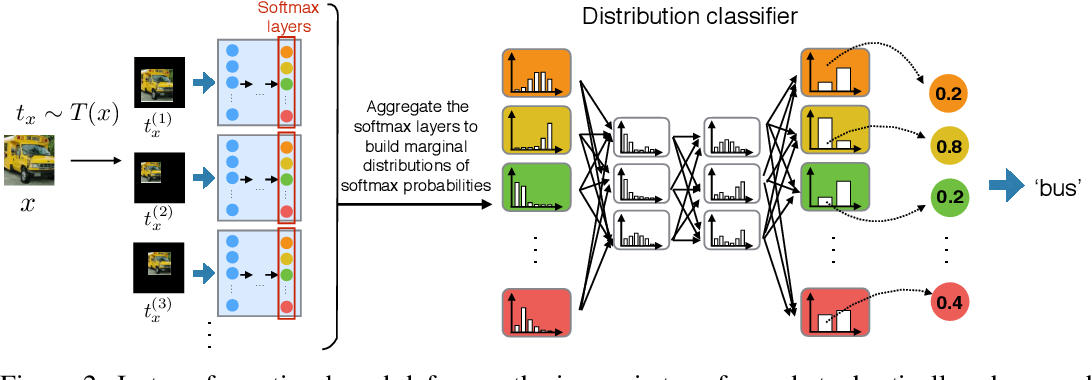 Figure 3 for Enhancing Transformation-based Defenses using a Distribution Classifier