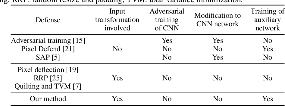 Figure 2 for Enhancing Transformation-based Defenses using a Distribution Classifier