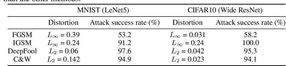 Figure 4 for Enhancing Transformation-based Defenses using a Distribution Classifier