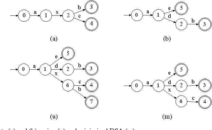 Fig. 13 Inputs (a) and (b), union (u) and minimized DSA (m).