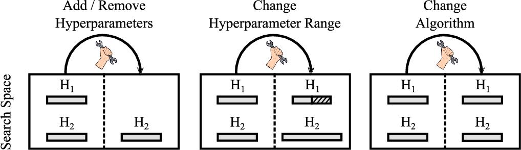 Figure 1 for Hyperparameter Transfer Across Developer Adjustments