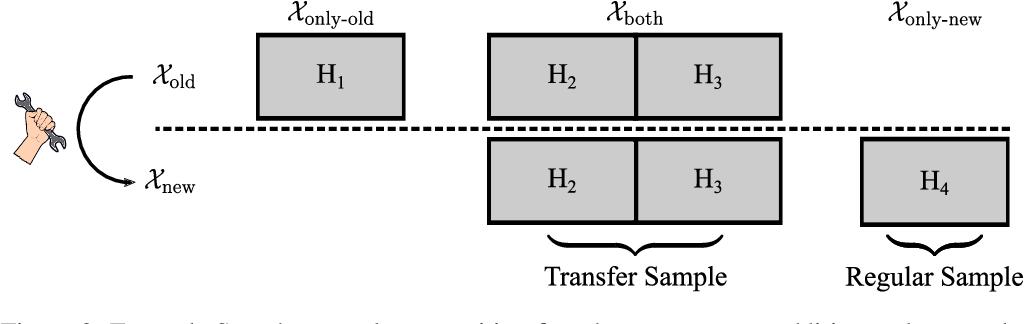 Figure 3 for Hyperparameter Transfer Across Developer Adjustments