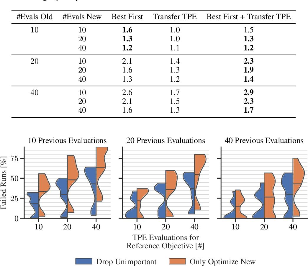 Figure 4 for Hyperparameter Transfer Across Developer Adjustments