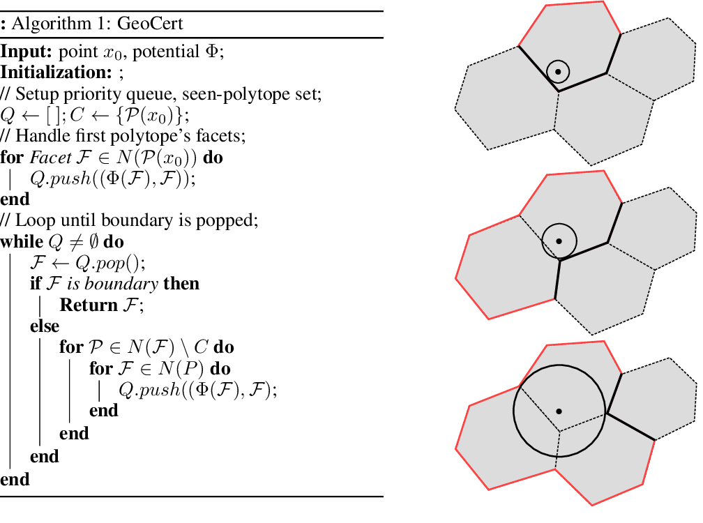 Figure 3 for Provable Certificates for Adversarial Examples: Fitting a Ball in the Union of Polytopes