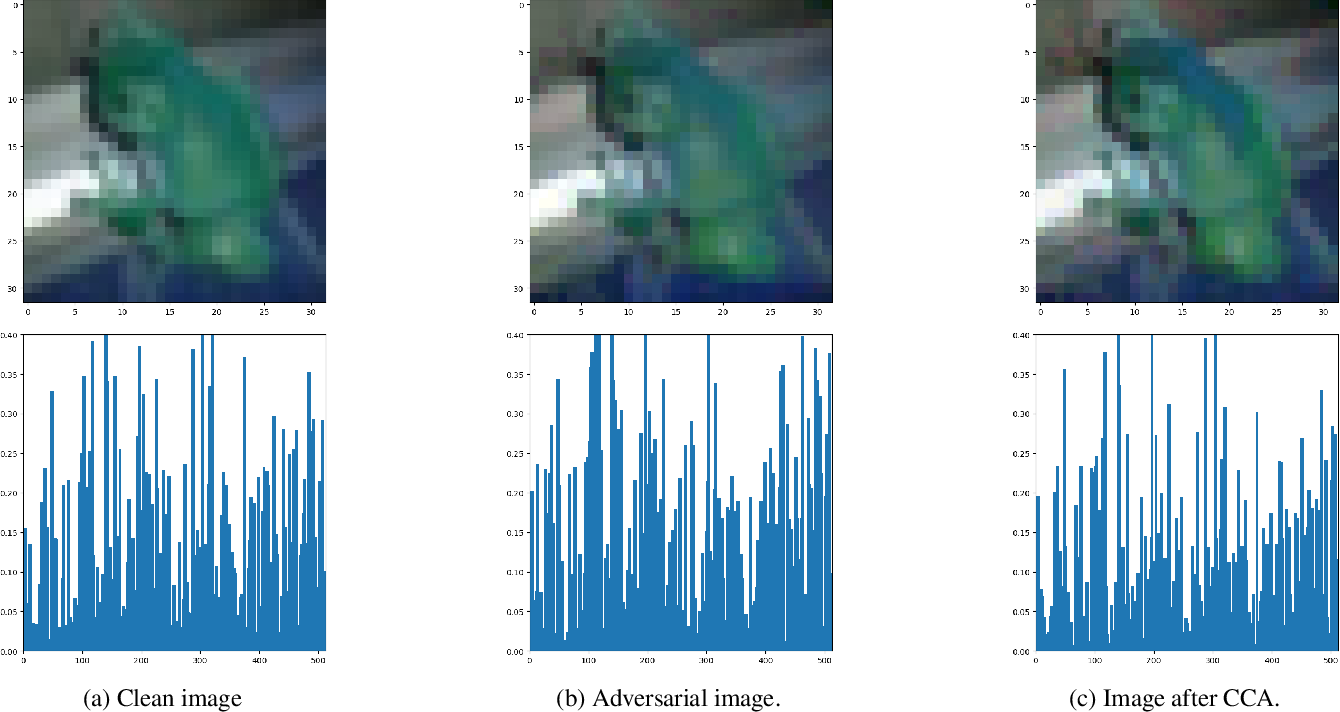 Figure 4 for Less is More: Feature Selection for Adversarial Robustness with Compressive Counter-Adversarial Attacks