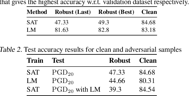 Figure 2 for Less is More: Feature Selection for Adversarial Robustness with Compressive Counter-Adversarial Attacks