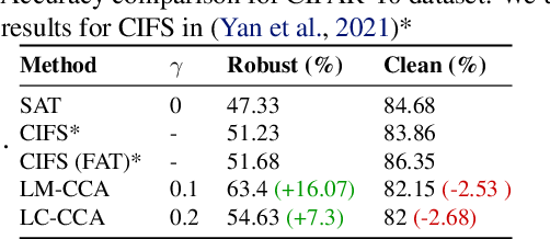 Figure 3 for Less is More: Feature Selection for Adversarial Robustness with Compressive Counter-Adversarial Attacks