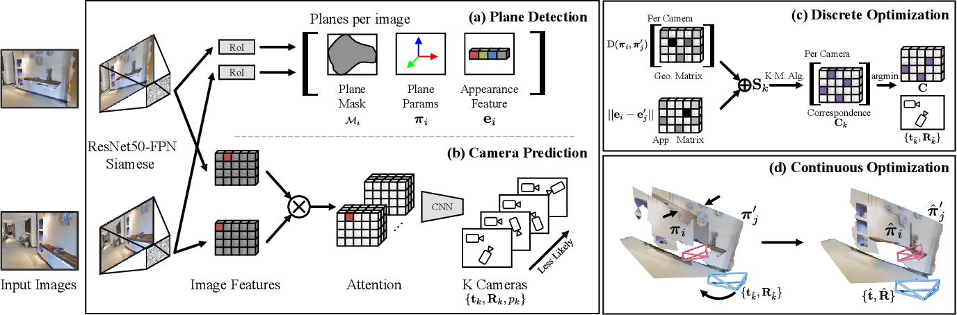 Figure 2 for Planar Surface Reconstruction from Sparse Views