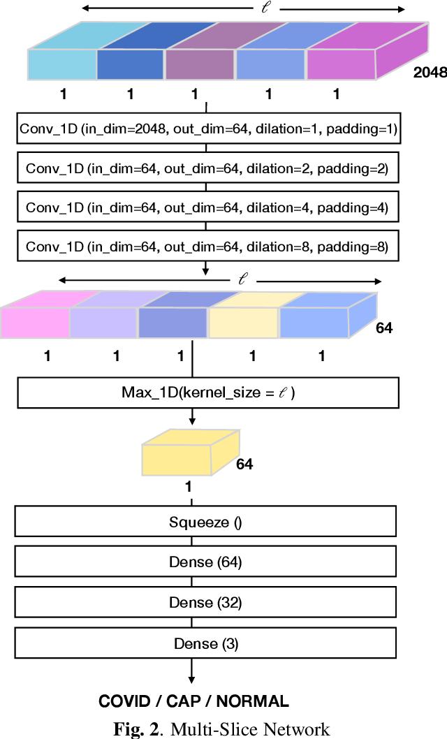 Figure 3 for Multi-Slice Net: A novel light weight framework for COVID-19 Diagnosis