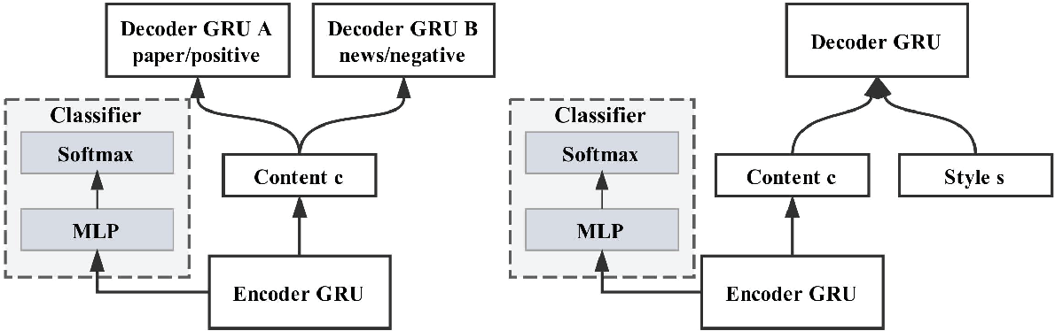 Figure 1 for Style Transfer in Text: Exploration and Evaluation