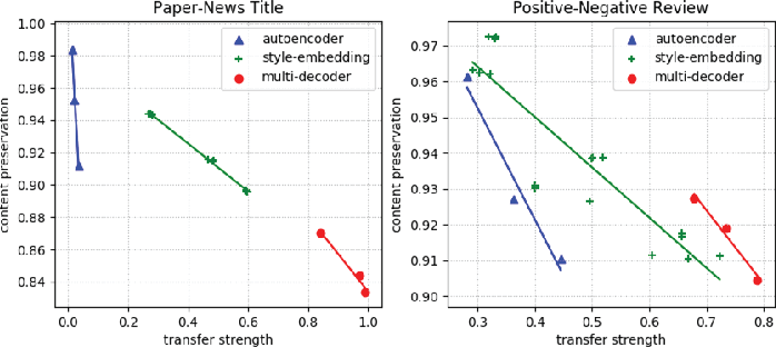 Figure 3 for Style Transfer in Text: Exploration and Evaluation