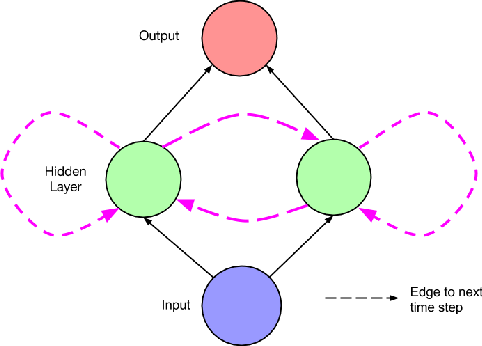 Figure 3 for A Critical Review of Recurrent Neural Networks for Sequence Learning