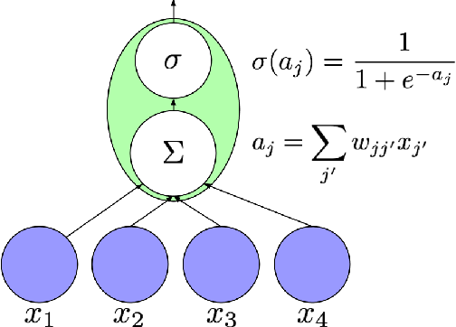 Figure 1 for A Critical Review of Recurrent Neural Networks for Sequence Learning