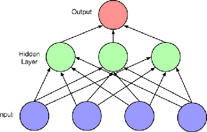 Figure 2 for A Critical Review of Recurrent Neural Networks for Sequence Learning