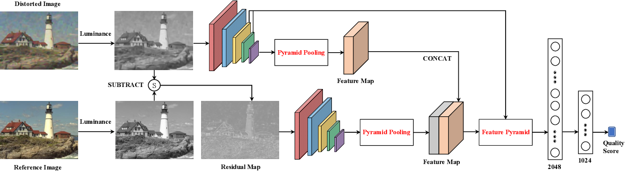 Figure 2 for Deep Multi-Scale Features Learning for Distorted Image Quality Assessment