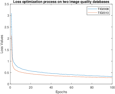 Figure 4 for Deep Multi-Scale Features Learning for Distorted Image Quality Assessment