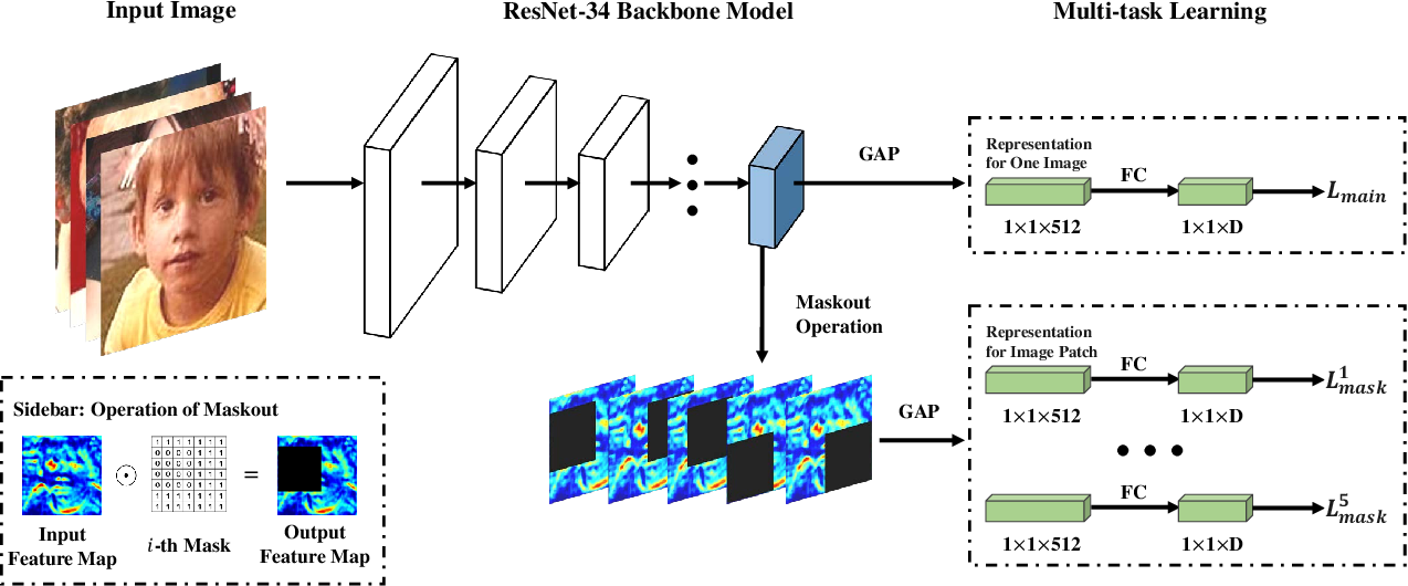 Figure 2 for Soft-ranking Label Encoding for Robust Facial Age Estimation