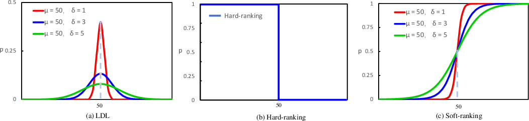 Figure 3 for Soft-ranking Label Encoding for Robust Facial Age Estimation