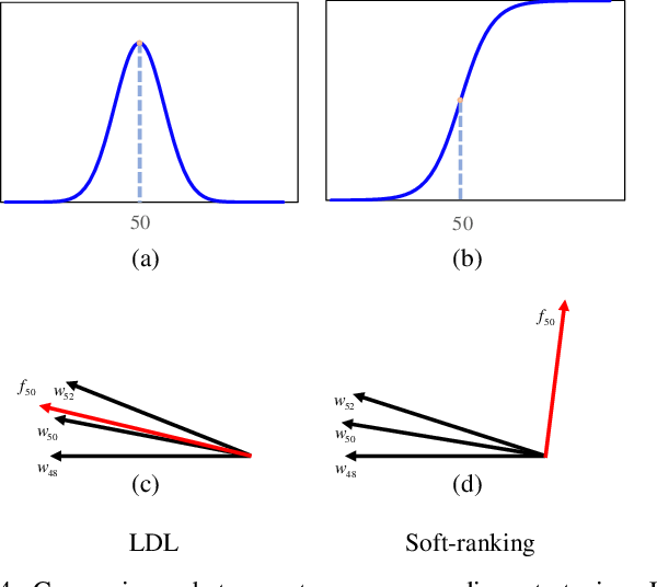 Figure 4 for Soft-ranking Label Encoding for Robust Facial Age Estimation