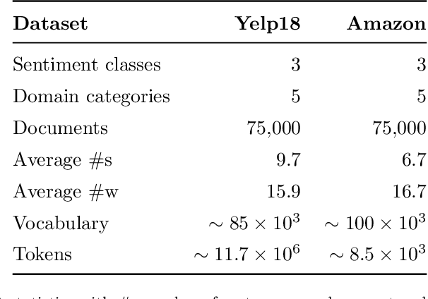 Figure 2 for TDAM: a Topic-Dependent Attention Model for Sentiment Analysis