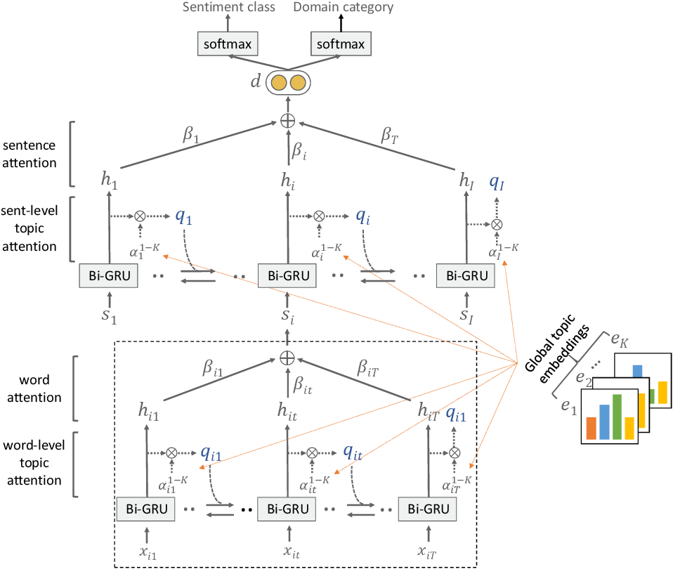 Figure 4 for TDAM: a Topic-Dependent Attention Model for Sentiment Analysis