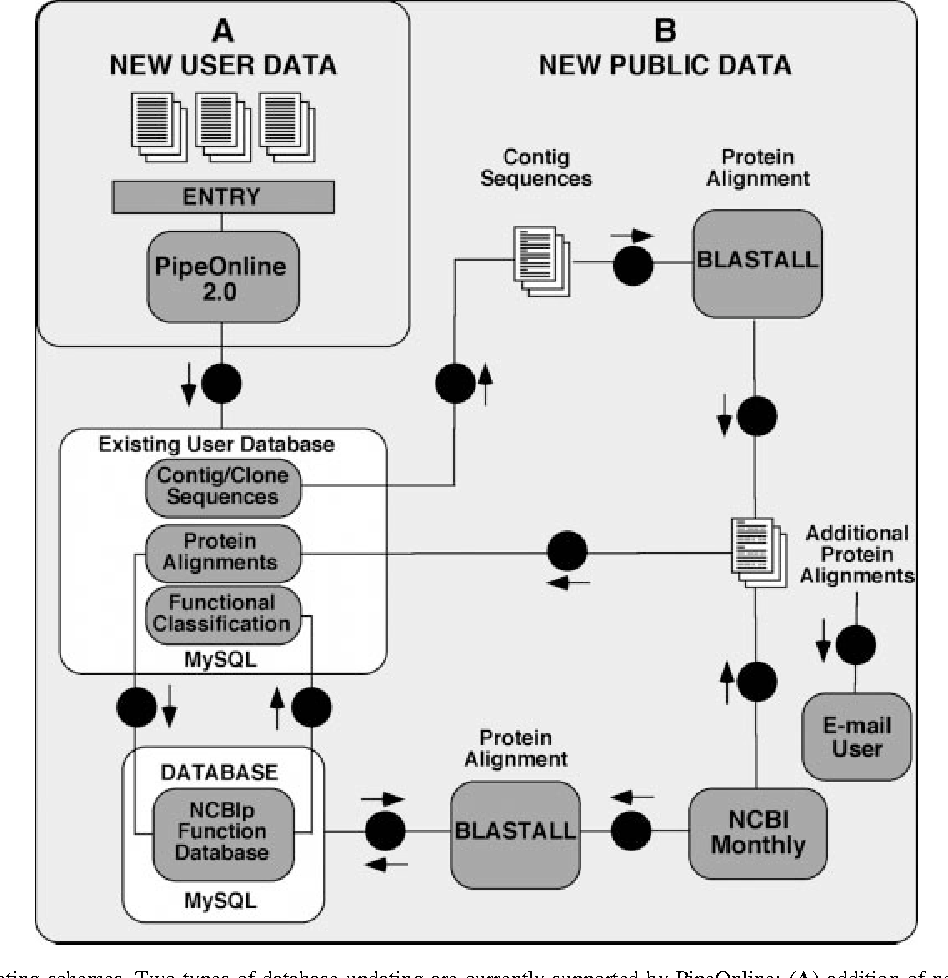 Figure 2 from PipeOnline 2 0: automated EST processing and