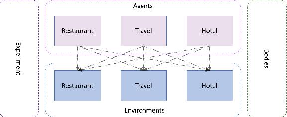 Figure 1 for ConvLab: Multi-Domain End-to-End Dialog System Platform