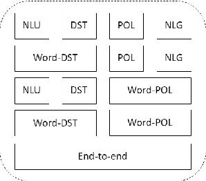 Figure 3 for ConvLab: Multi-Domain End-to-End Dialog System Platform