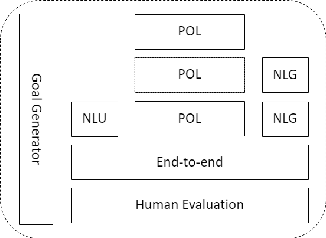 Figure 4 for ConvLab: Multi-Domain End-to-End Dialog System Platform