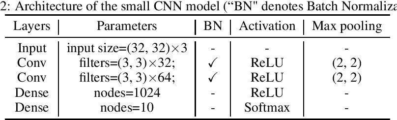 Figure 4 for Optimization Variance: Exploring Generalization Properties of DNNs