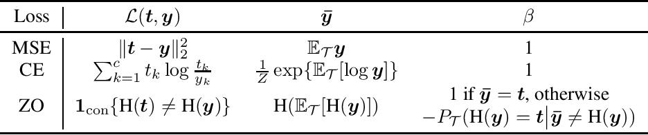 Figure 1 for Optimization Variance: Exploring Generalization Properties of DNNs
