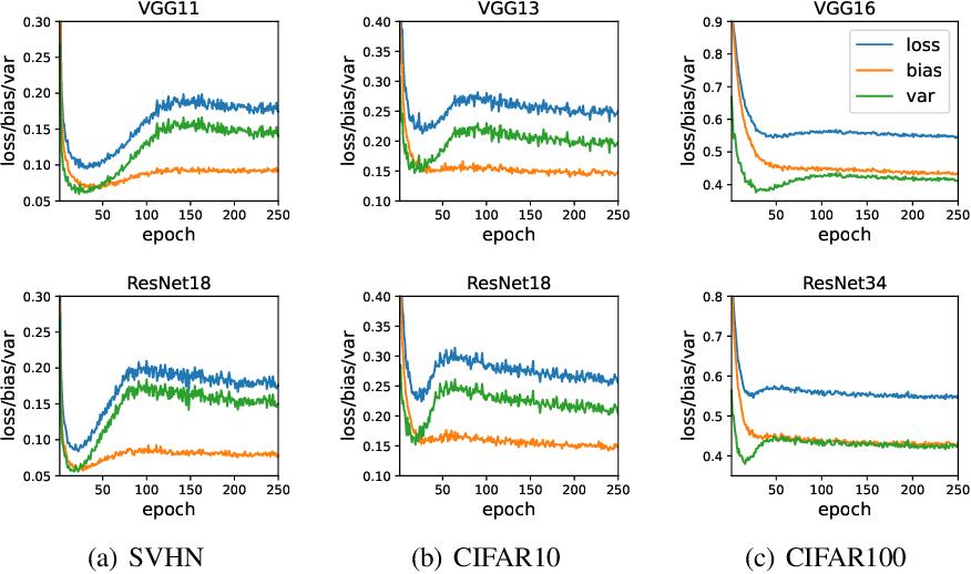 Figure 2 for Optimization Variance: Exploring Generalization Properties of DNNs