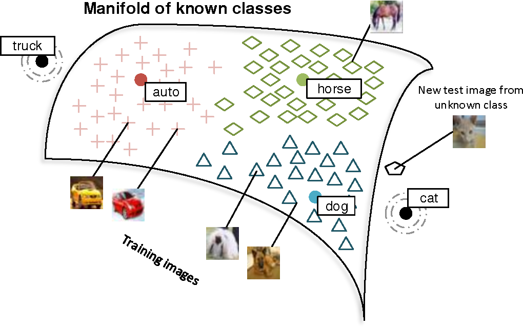 Figure 1 for Zero-Shot Learning Through Cross-Modal Transfer
