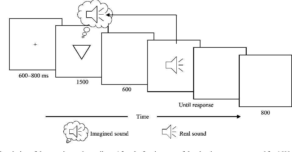 Figure 1 from Pitch and loudness information encoded in