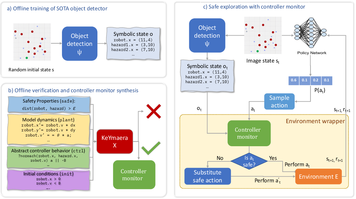 Figure 1 for Verifiably Safe Exploration for End-to-End Reinforcement Learning