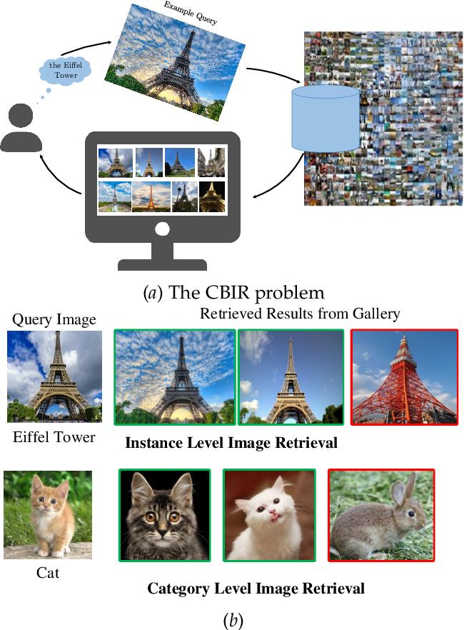 Figure 1 for Deep Image Retrieval: A Survey