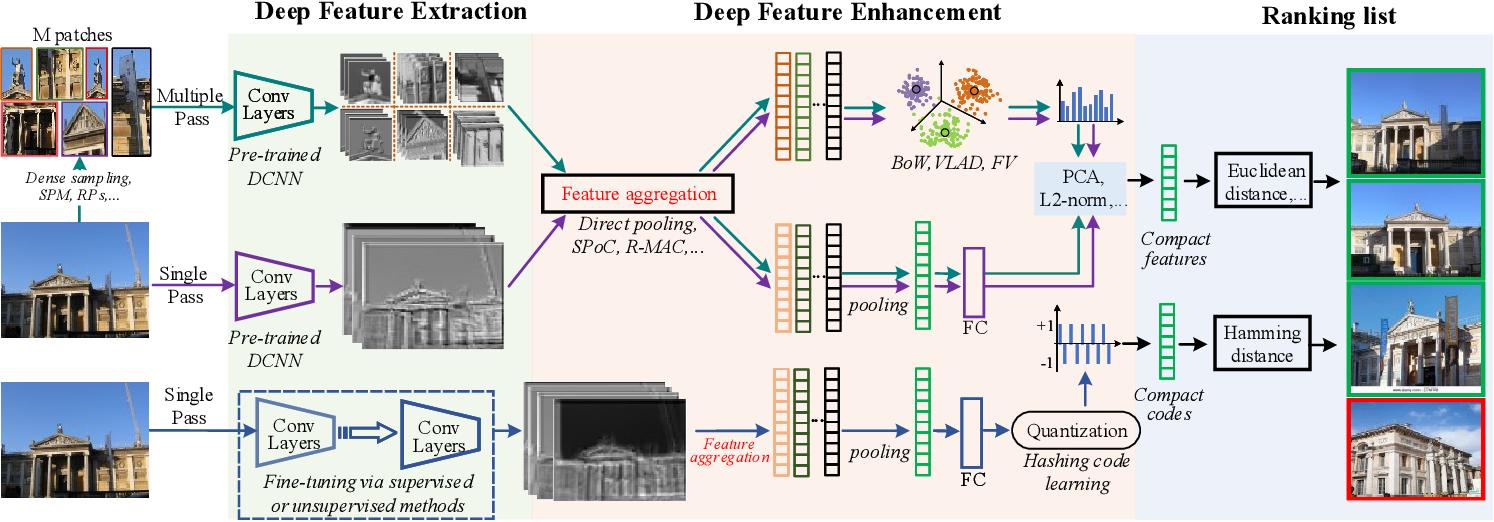 Figure 3 for Deep Image Retrieval: A Survey