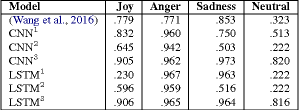 Figure 2 for MoodSwipe: A Soft Keyboard that Suggests Messages Based on User-Specified Emotions